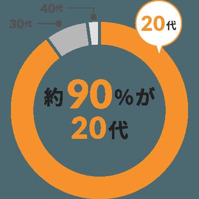 example-data02